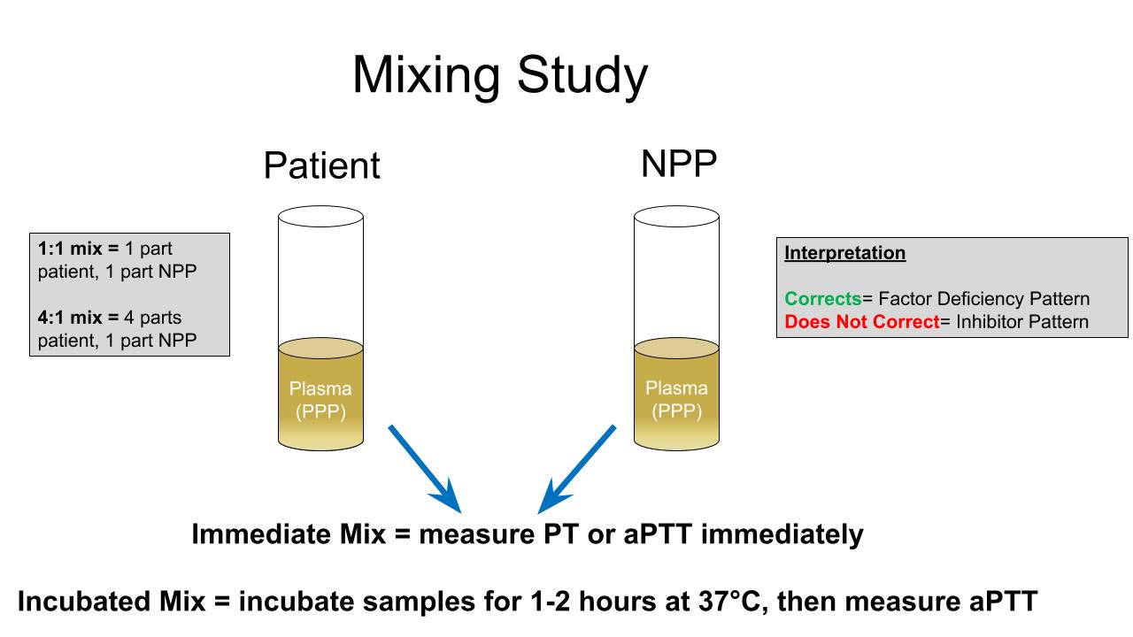 Mixing study performance and interpretation