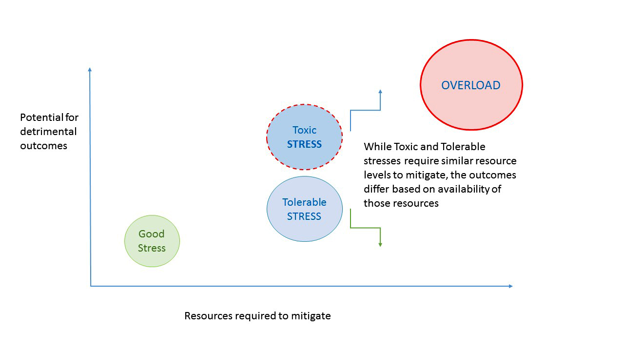 Relationship between stress outcomes and resources to mitigate
