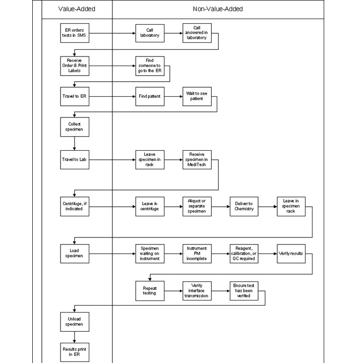 Value added flow chart