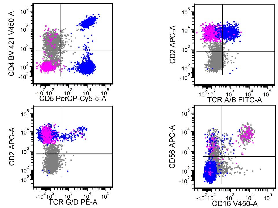 Flow cytometry characteristic
