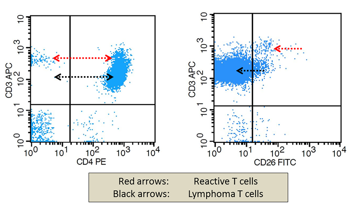 Flow cytometry in SS