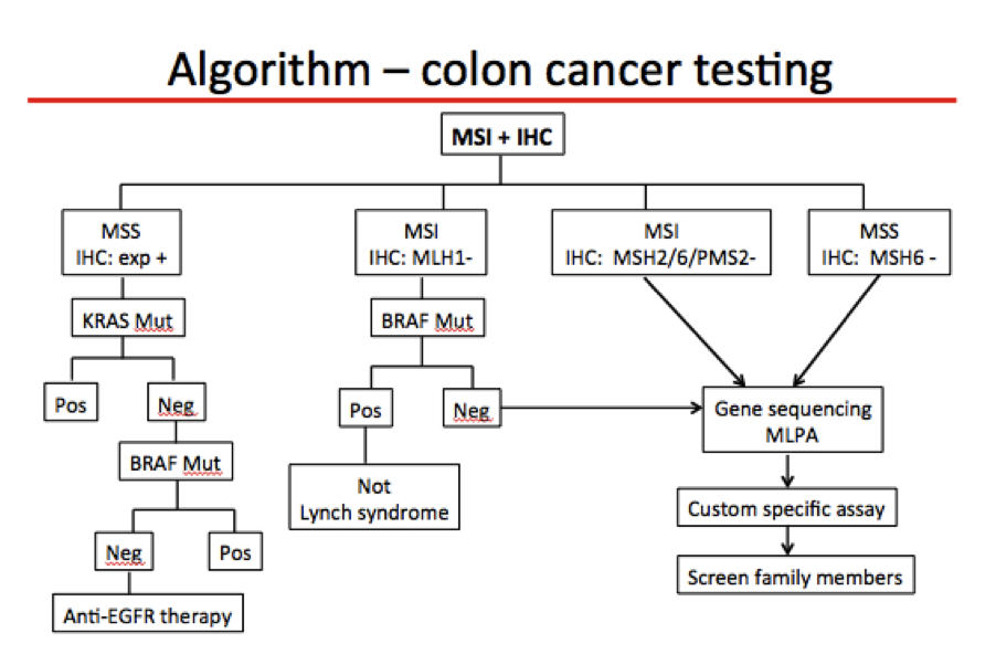 Pathology Outlines Msi Testing Lynch Syndrome Colorectal Cancer
