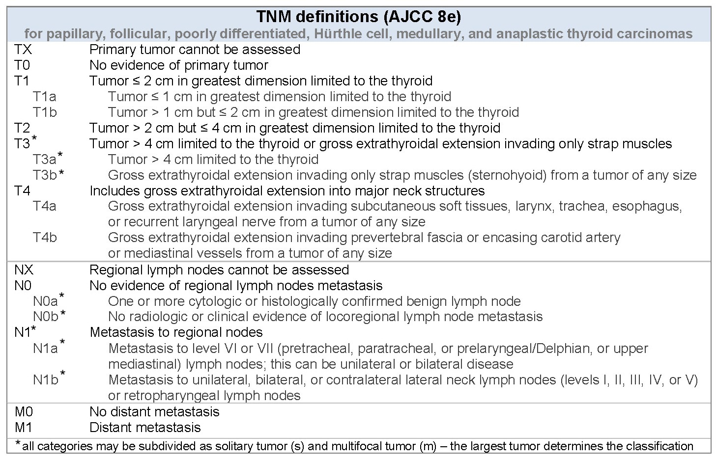 Pathology Outlines - AJCC / TNM staging