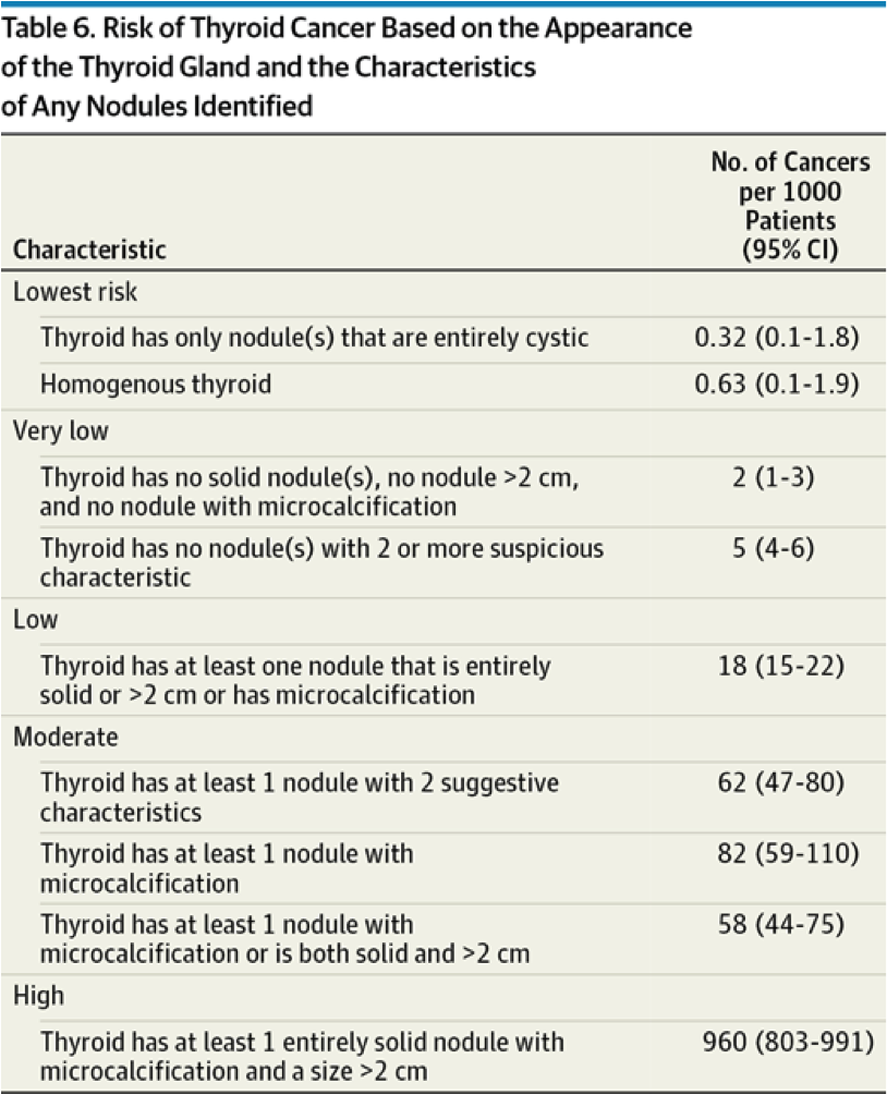 table 6: risk of thyroid cancer based on appearance of thyroid gland and  characteristics of any nodules identified  ultrasound fna techniques