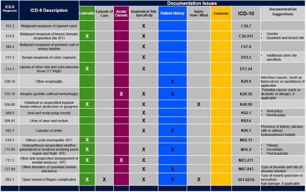 Icd 10 Code For Colon Polyps Covid Outbreak