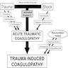 Lethal triad of trauma